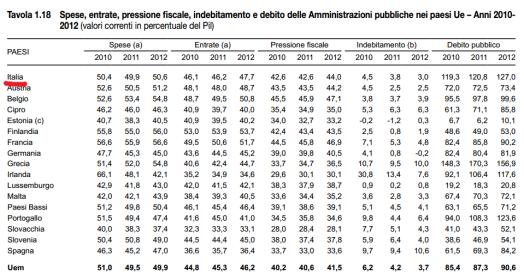 finanza pubblica 2013